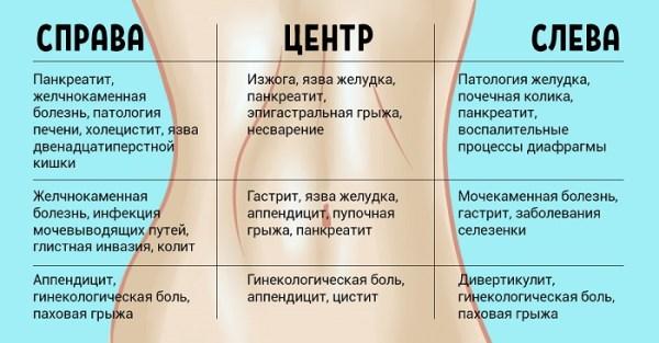Почему болит левый бок внизу живота у женщин? Причины и ...