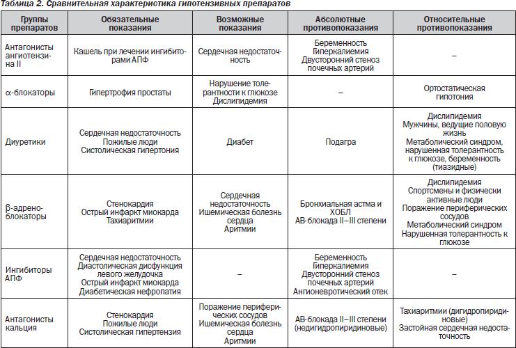 kokie vaistai nuo hipertenzijos skiriami)