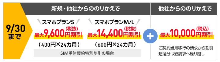 ワイモバイル史上最高額の割引キャンペーン内訳表