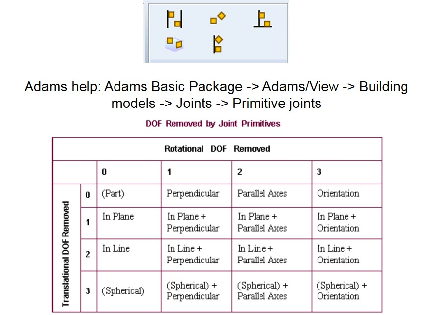 Figure 16: Joint primitives