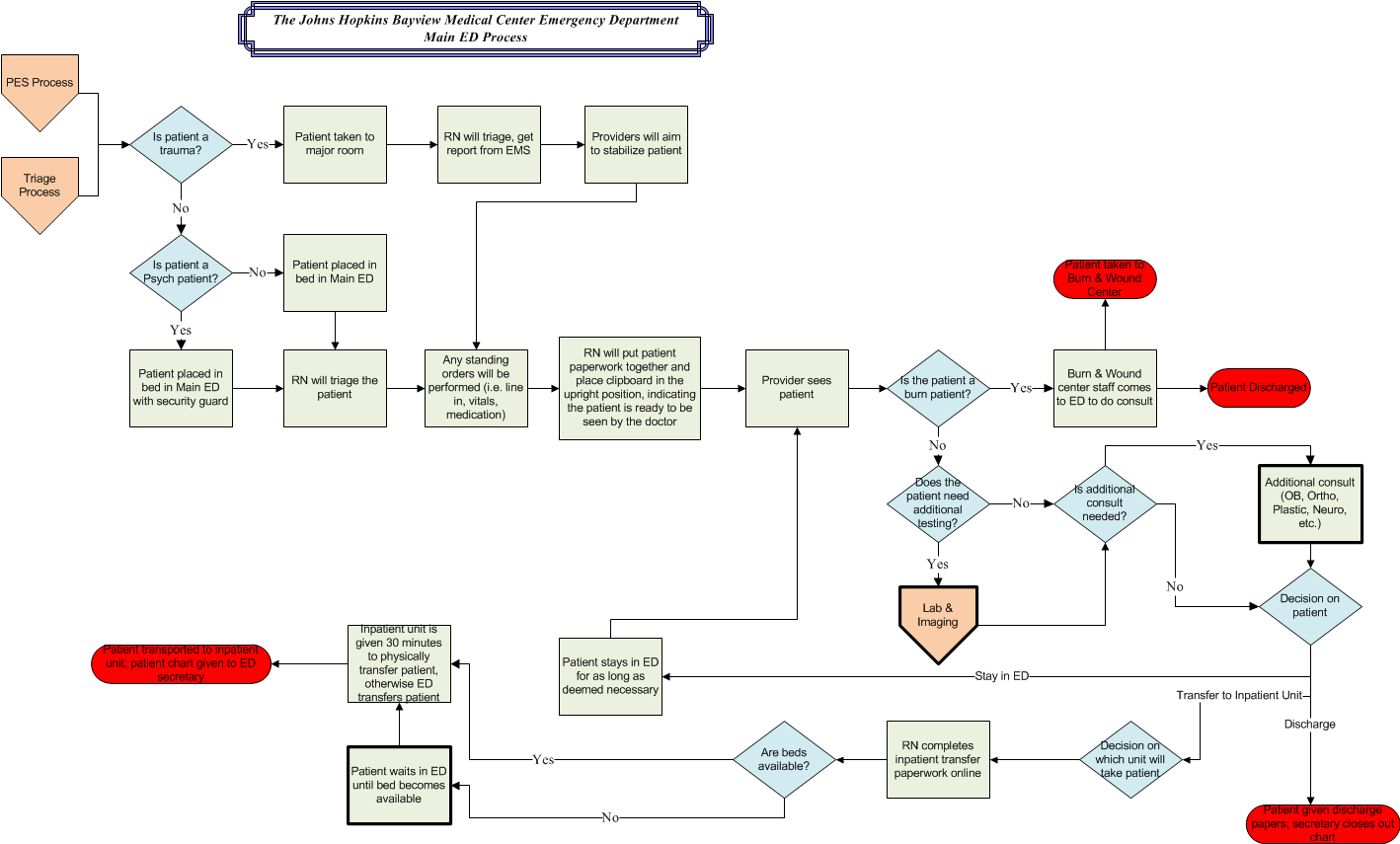 Bayview Process Model