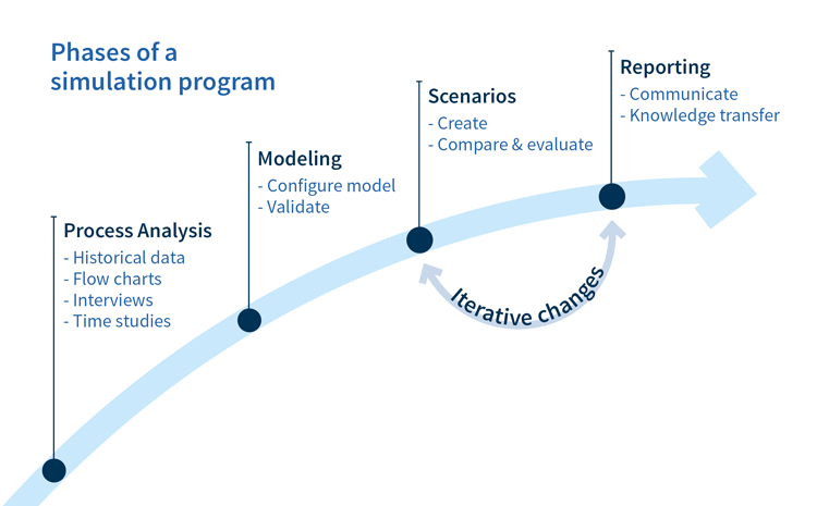 Phases of a simulation program
