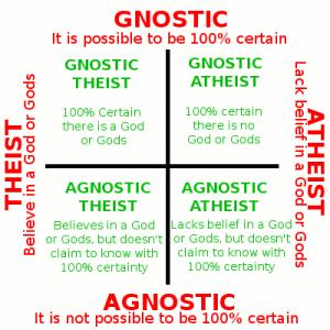 Agnosticism Atheism