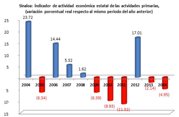 ActividadEconomicaEstatal03