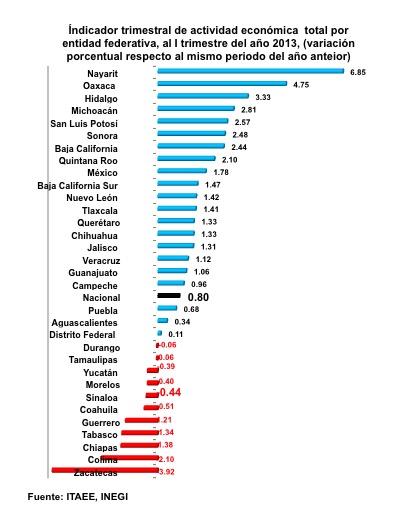 SinaloaenNumeros2013indicadoreseconomicos01