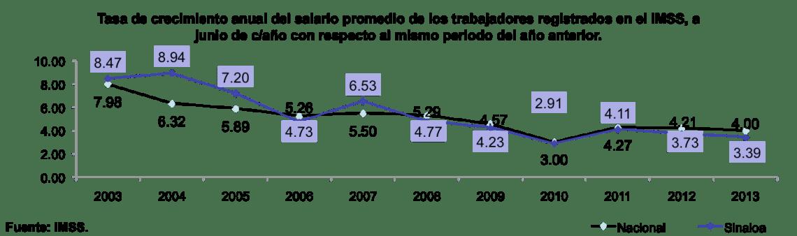 SinaloaenNumeros2013indicadoreseconomicos14