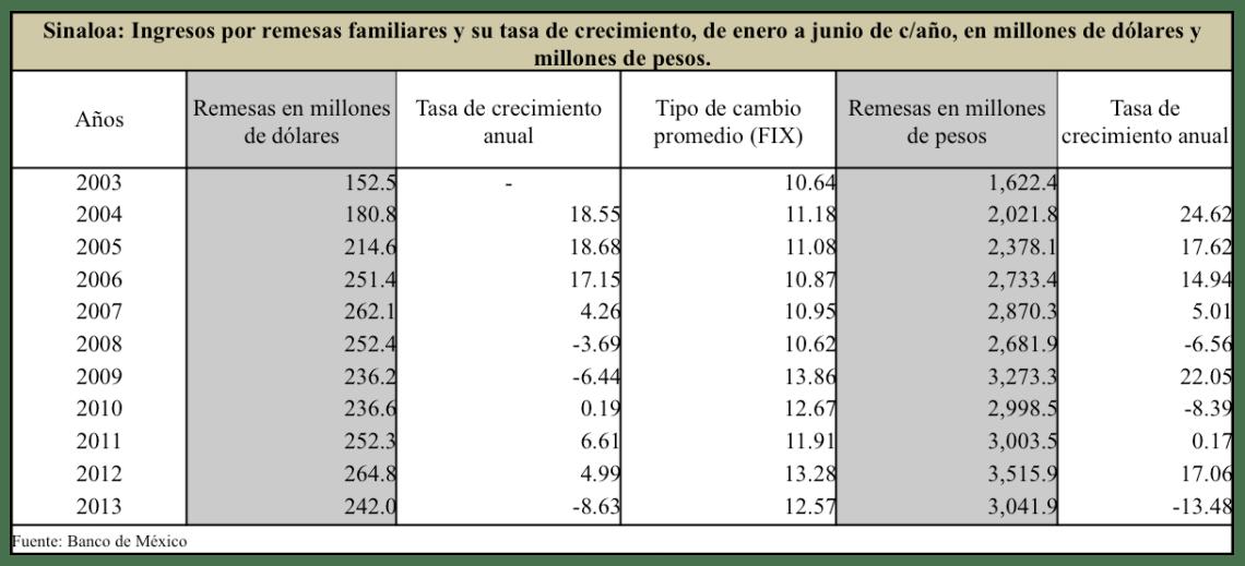 SinaloaenNumeros2013indicadoreseconomicos22