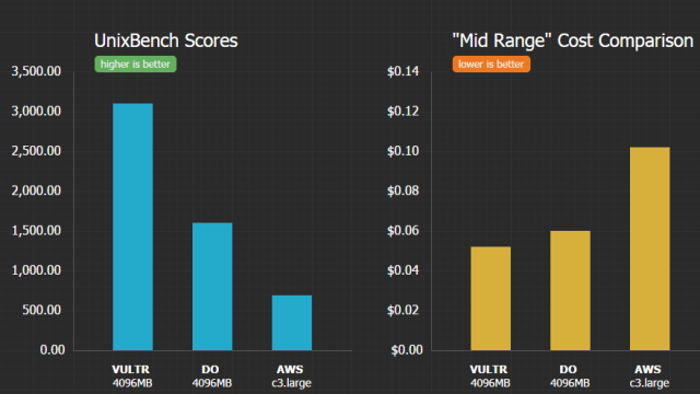 vultr benchmark