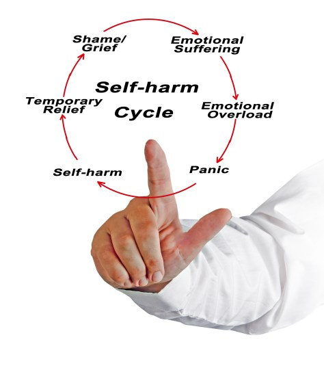 Self-Harm Cycle