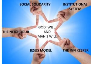 God's Alternative Blending with Man's System