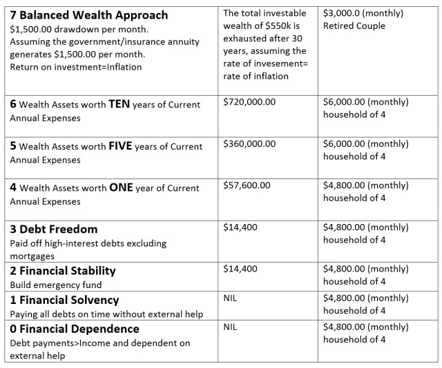 Balanced Wealth Approach