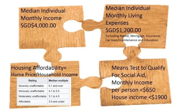 Four Measures of Economic Realities