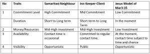 Table Summarizing the Wayside Ministry Traits