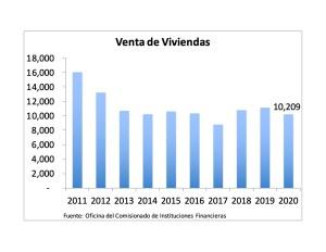 Puerto Rico 2020 Homes Sold Drop 8.3% 1
