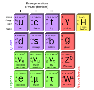 Standard_Model_of_Elementary_Particles.svg