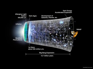The history of our universe...