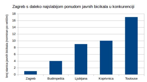 Zagreb s daleko najslabijom ponudom javnih bicikala u konkurenciji