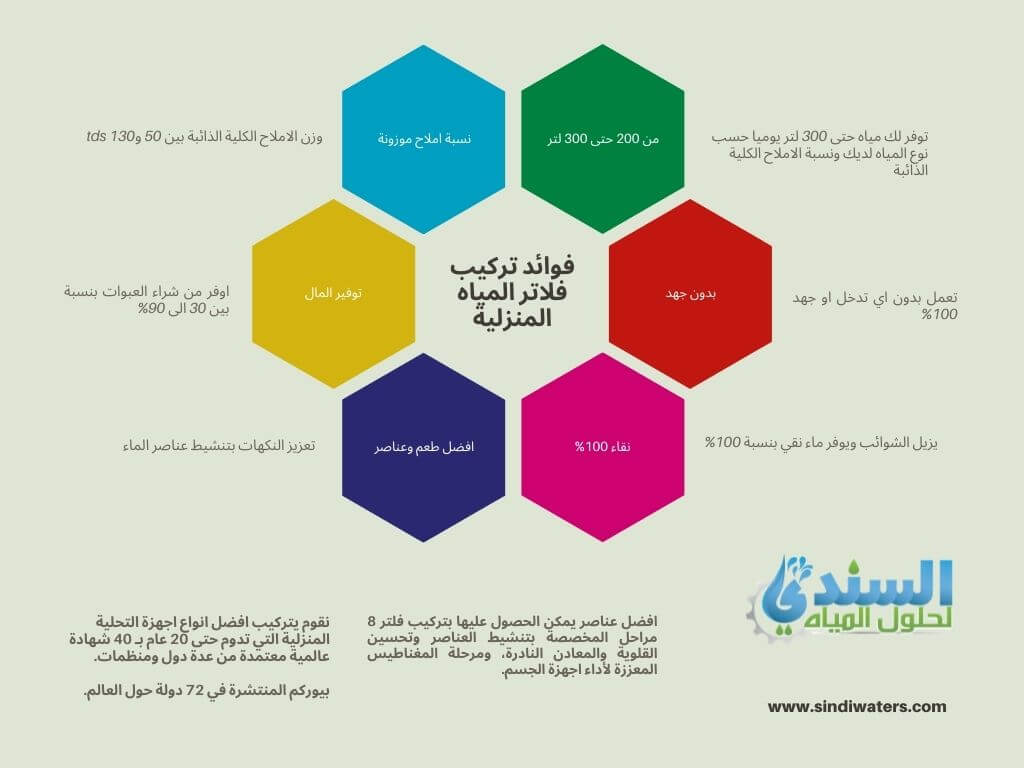 انفو جراف فوائد تركيب فلاتر المياه المنزلية في الرياض