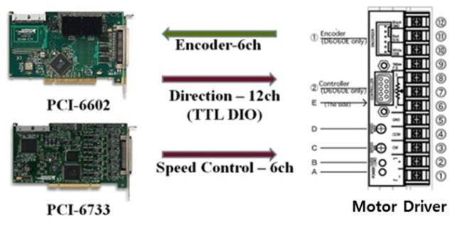 그림 3. 하드웨어의 구조