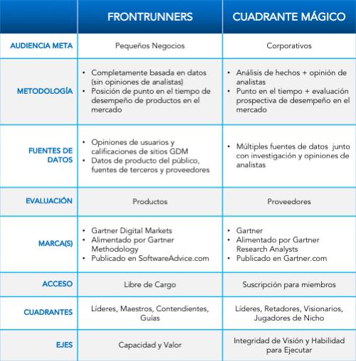 Tabla de FrontRunners vs Magic Quadrant