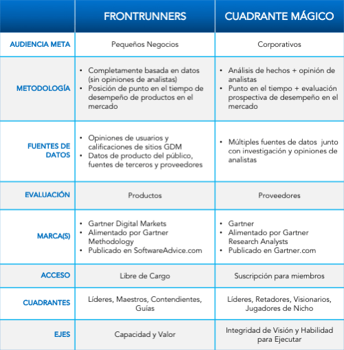 Tabla de FrontRunners vs Magic Quadrant
