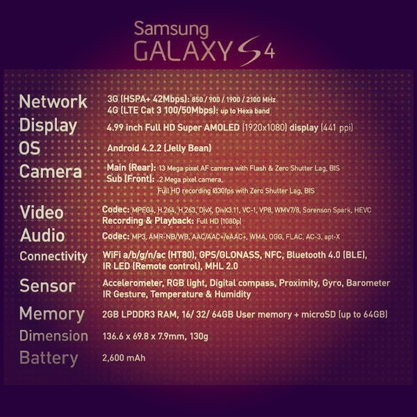 Samsung Galaxy S4 Specs At A Glance