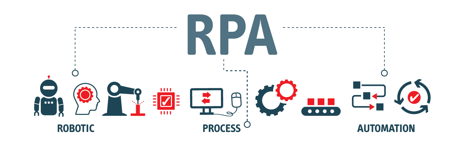 The Journey of Robotic Process Automation (RPA)