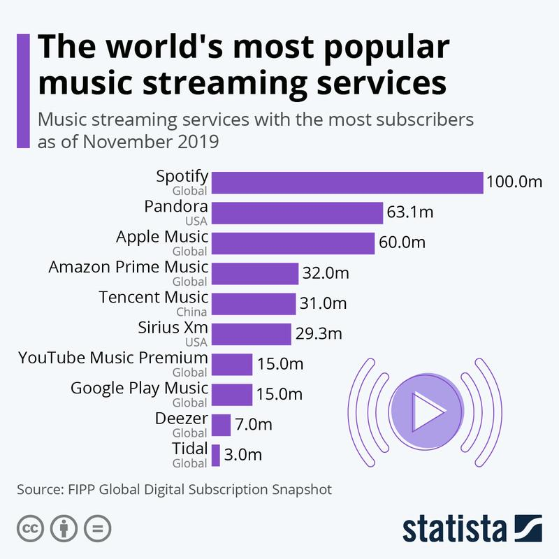 Statista most popular music streaming services 2019