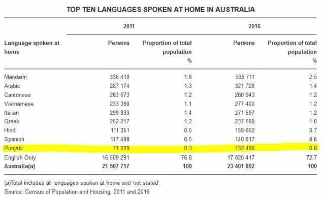 Top 10 languages spoken australia 2016