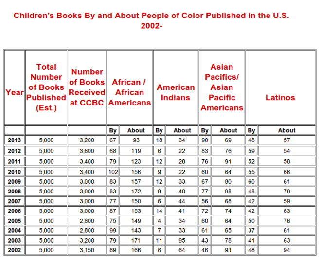 children's publishing minorities