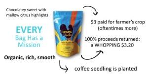 Buy Haitian Coffee Online