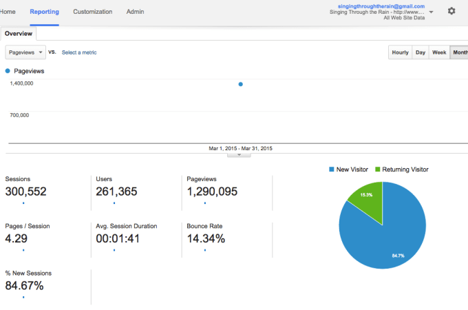 March 2015 Blog stats