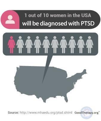 Women and PTSD
