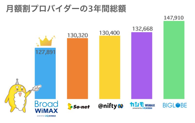 WiMAXプロバイダー3年間の料金比較