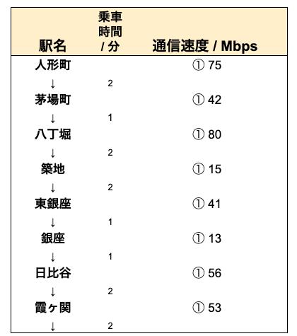 WiMAX日比谷線の実測