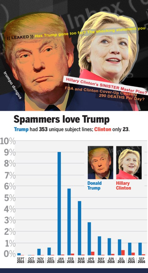 Networkworld.com :: SPAMMERS LOVE TRUMP