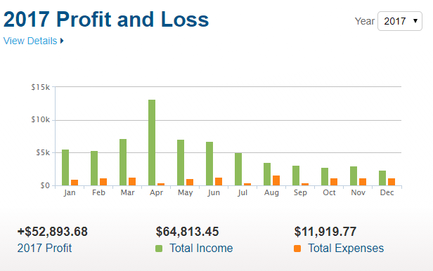 Blogging Income Report for 2017