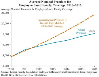 Obamacare(Average Nominal Premium)
