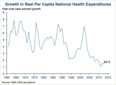 Obamacare(Growth in Real Per Capita Nationa)