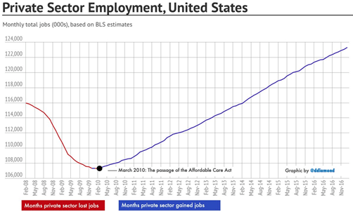 Obamacare(Private Sector Employment)