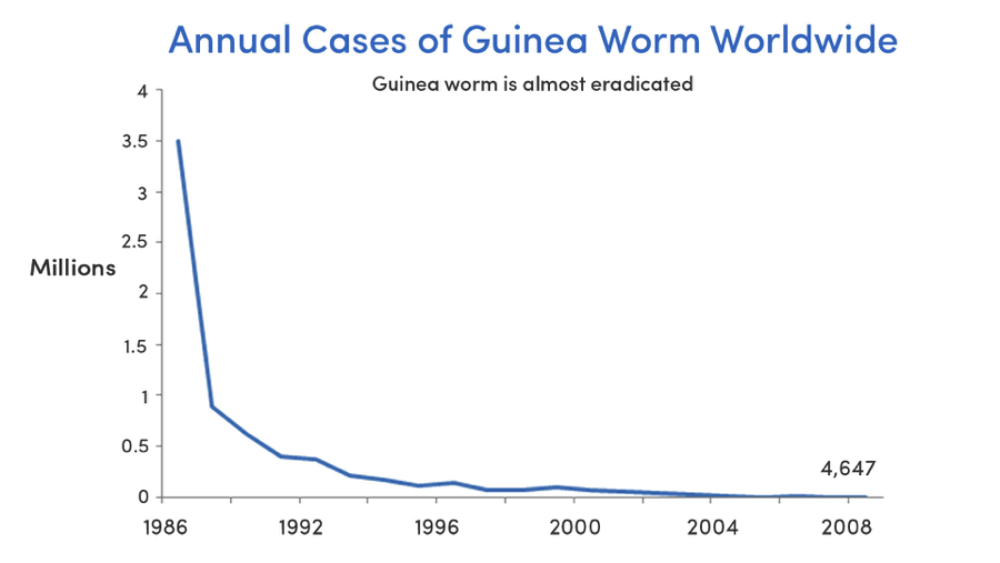 Guinea worm cases (Source: GiveWell, Carter Center)
