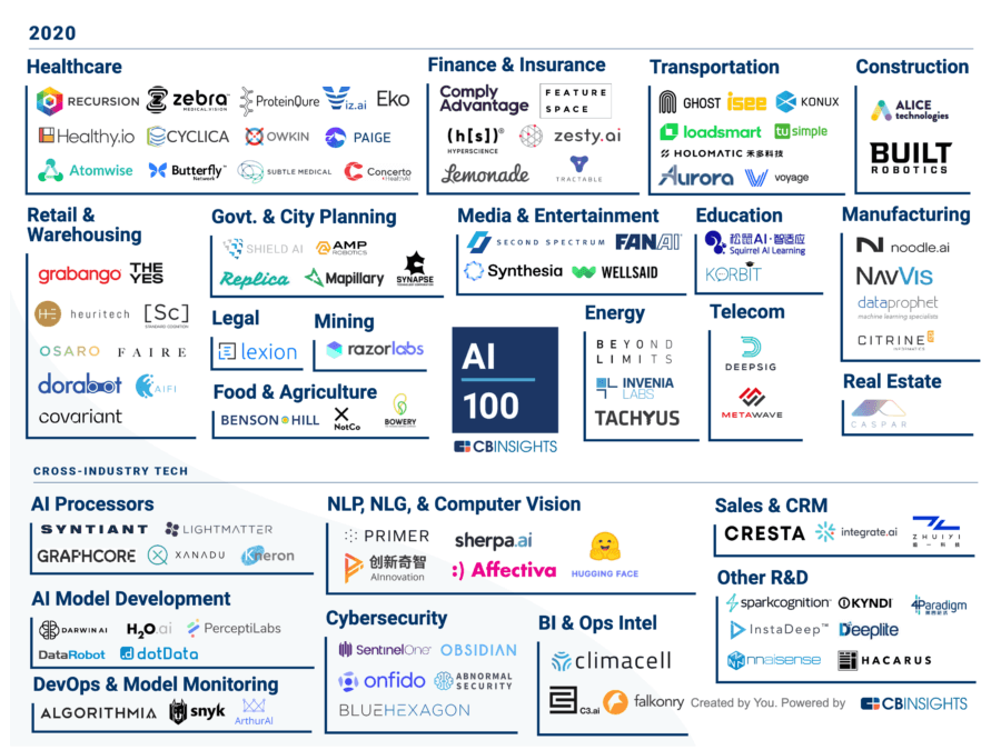 The Top 100 AI Startups Out There Now, and What They're Working On