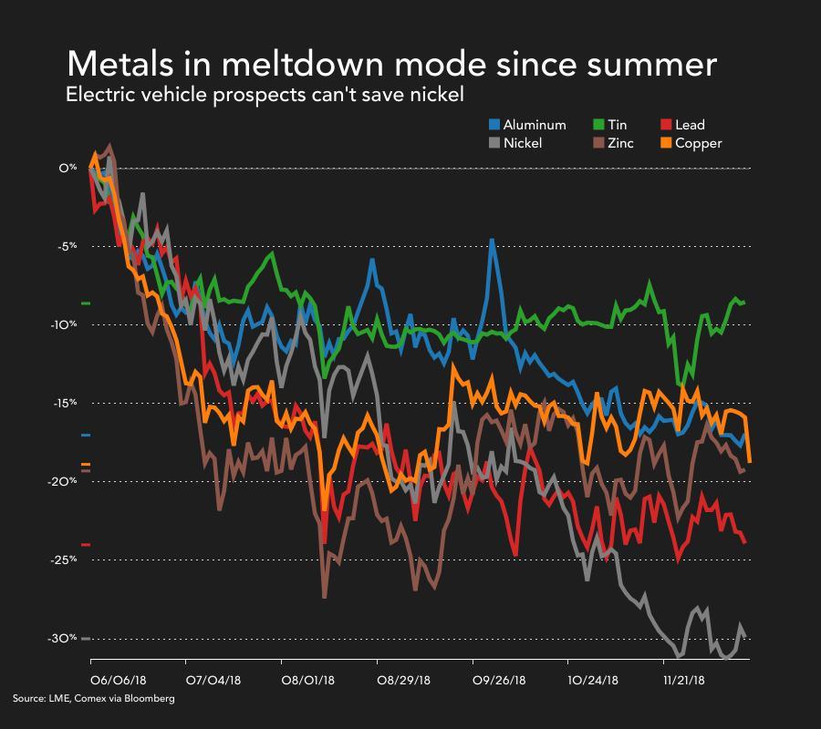 Metals in meltdown since Summer 2018