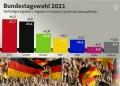 德國的大選於9.26當天下午6時投票結束,由社民黨(SPD,紅),取得最高得票率25.7%,執政多年的基民盟-基社盟本次只得24.1%(CDU-CSU,黑)。示意圖/擷自Pixabay,公視新聞影片,民報合成