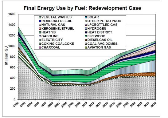 Sample energy usage of a sustainable North Korea development.  Via Nautilus Institute. P 243
