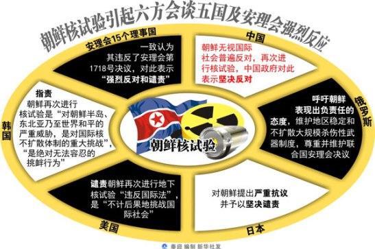 North Korea at the center - but China's reaction is key.  Photo via Xinhua