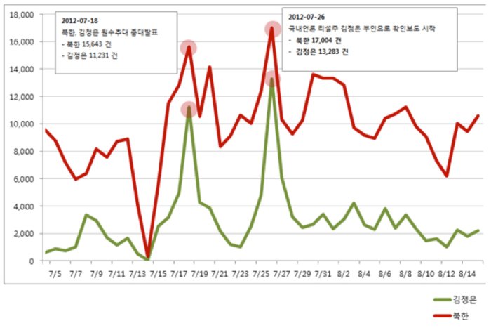 """Progression of the buzzwords """"North Korea"""" (in red) and """"Kim Jong-un"""" (in green) on Twitter, 7/1-8/15/2012   Source: Medicom"""