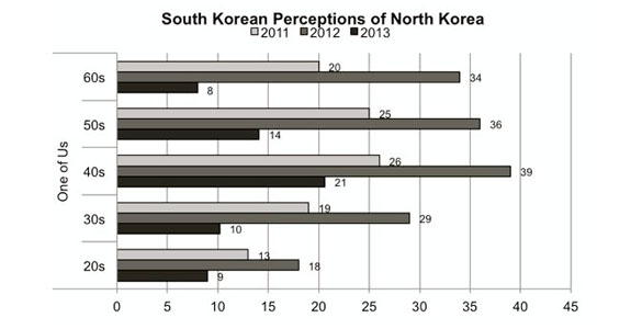 Data shows the diverging perceptions of North Korea among South Korea's different age groups. | Image: Asan Institute for Policy Studies