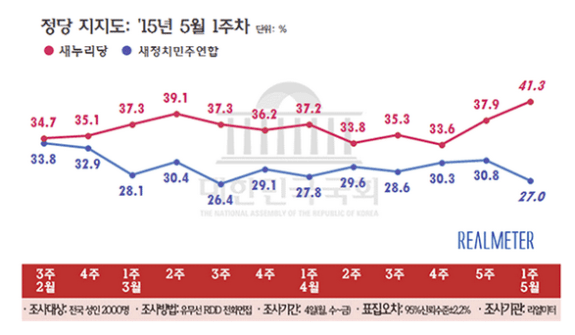 The great (post-election) divergence in party support. The blue line is NPAD, the red Saenuri. | Image: RealMeter via @StevenDenney86