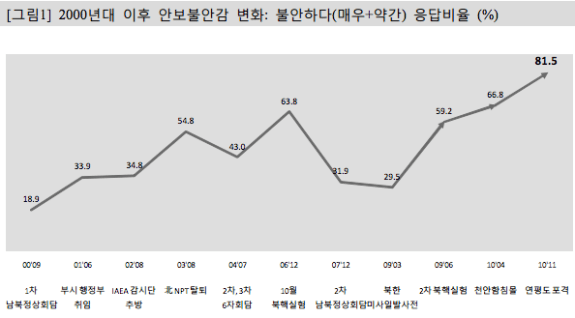 "Graph showing those who feel a sense of ""security anxiety"" (either ""very"" anxious or ""somewhat"" anxious) between 2000 and 2010. The peak (81.5%) comes just after North Korea's shelling of Yeongpyeong Island in December (2010). 